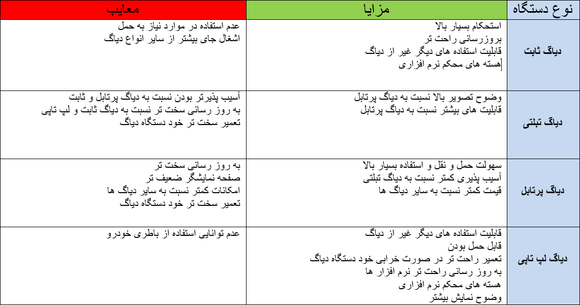 diag chart